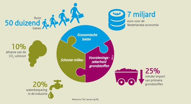 circulaire-economie